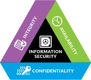 Varovanje informacij
